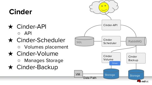 ● Cinder-API is Stateless Cloned ● LB and VIP ● Cinder-Volume is A/P due it potential races ● Cinder-Backup is A/P Node 2N...
