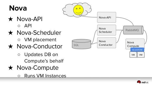 Compute Controller Services Nova Nova Compute ★ Nova-API ○ API ★ Nova-Scheduler ○ VM placement ★ Nova-Conductor ○ Updates ...