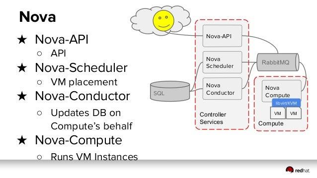 Controller Services ● Nova-API configured with LB and VIP ● Nova-API, Nova-Scheduler and Nova-Conductor are Stateless A/A ...