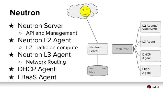 Controller Neutron Network Node Compute2 SQL Internet Compute1 L2 Agent(s) Open vSwitch L2 Agent(s) Open vSwitch VMVMVMVMV...