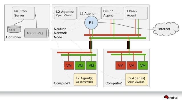 Network Node2 Network Node1 A/P Cloned Cloned + VRRP L2 Agent L3 Agent LBaaS Agent RPC DHCP Agent Compute1 L2 Agent L3 Age...