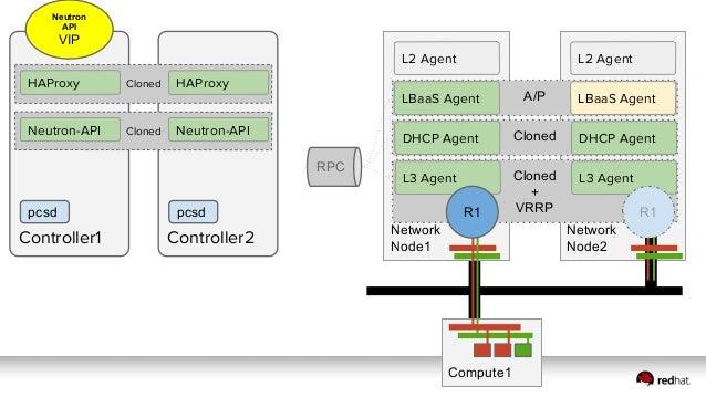 Neutron ● Kilo ○ L3 Agent HA with VRRP ○ DHCP Agent HA ● Liberty ■ L3 Agent - DVR ■ DVR + VRRP Longer Term ■ Distributed D...