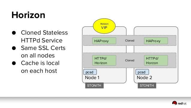 Topologies Controller, Compute,Network, Storage