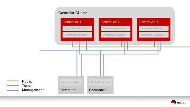 Controller Cluster Compute2Compute1 Nova Compute Nova Compute Network Cluster Public Tenant Management Neutron Network Nod...