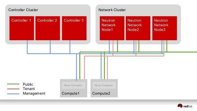 Controller Cluster Compute2Compute1 Nova Compute Nova Compute Storage Cluster Storage Management Controller 1 Controller 2...