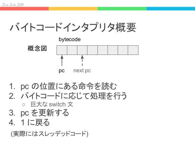 Div I J ConstantPoolのindex ConstantPoolからKlass* StackからKlass* subtype check