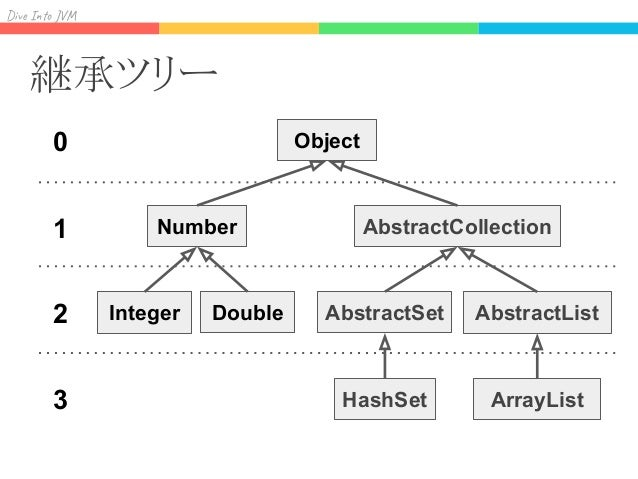 Div I J Binary matrix Klass に連番をつけて binary matrix を作る クラスの動的load/unloadへの対応が難しい Serializable Collection Iterable List Set ...