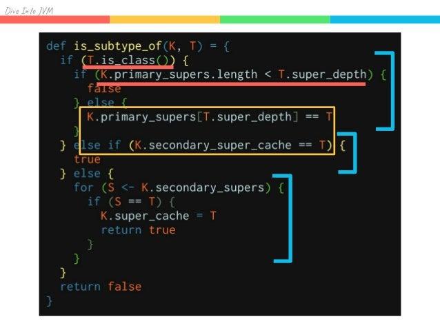 Div I J Klassのメモリレイアウト 0 1 2 3 4 5 6 7 8 9 A B C D E F Layout helper Klass ID Super Check Offset Symbol* name Array<Klass*...