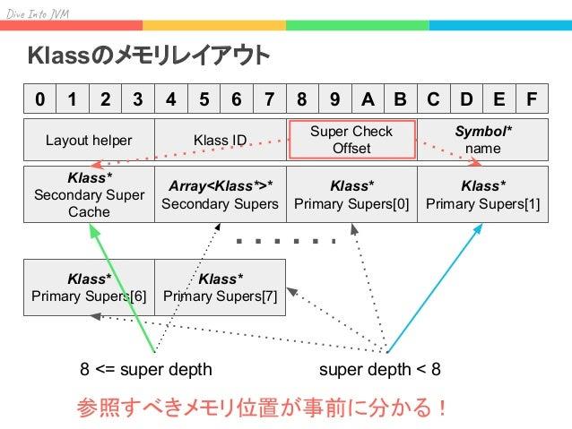Div I J Experiments C_10 → C_09 → … → C_02 → C_01 → Object fast slow