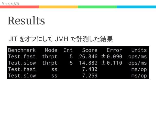 Sum y Conclusion 継承が深いクラスやinterfaceを使ったinstanceofを使う場 合はできるだけキャッシュを効かせよう instanceof を使わなくて済むようきちんと設計しよう JVM のコード読むの結構楽しいよ