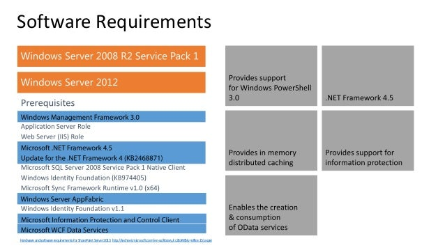 Deep Dive Into SharePoint Topologies And Server Architecture For Shar - Architecture prerequisites