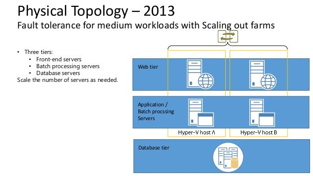 Deep Dive Into Sharepoint Topologies And Server Architecture
