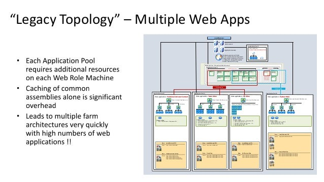 """Legacy Topology"" – Multiple Web Apps Application Pool 4 Web application: Team Sites Zone Load-Balanced URL Default https:..."
