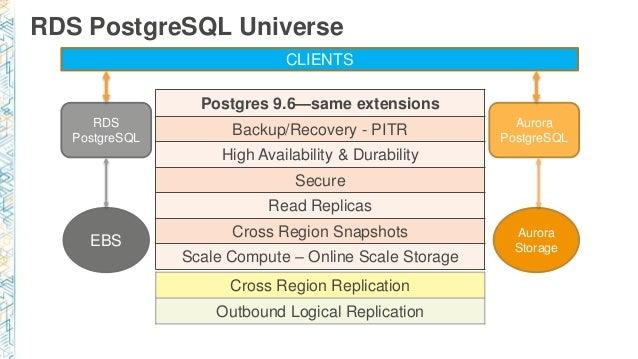 Deep dive into the Rds PostgreSQL Universe Austin 2017 Slide 2