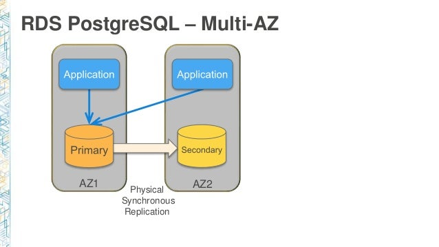 Deep dive into the Rds PostgreSQL Universe Austin 2017 Slide 3