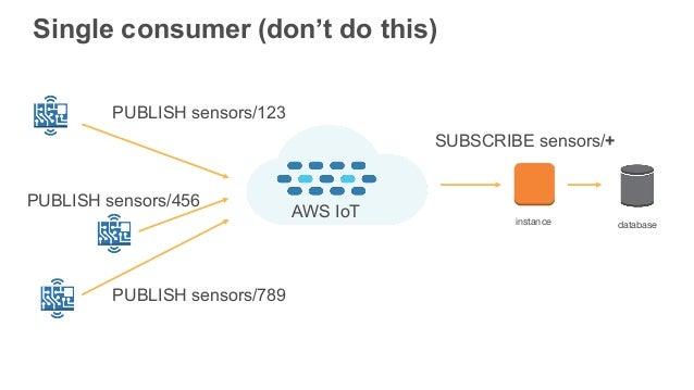 Deep Dive on AWS IoT