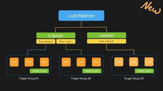 Deep Dive on Elastic Load Balancing