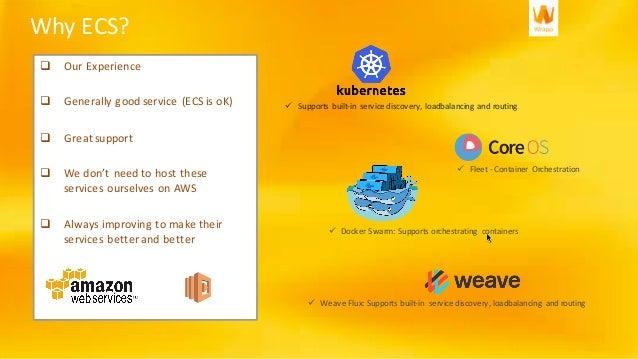 Microservices and Amazon ECS