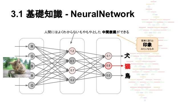 3.1 基礎知識 - NeuralNetwork R G B R G 犬 猫 鳥 人間にはよくわからないもやもやとした 中間表現ができる 簡単に言うと 印象 みたいなもの 0.9 0.1 0.0 1.2 0.1 0.7 0.2