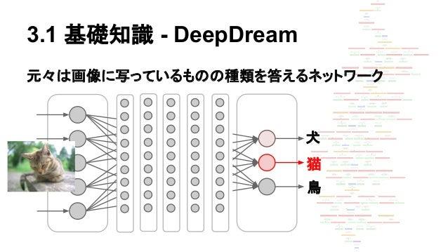 3.1 基礎知識 - DeepDream 元々は画像に写っているものの種類を答えるネットワーク 犬 猫 鳥