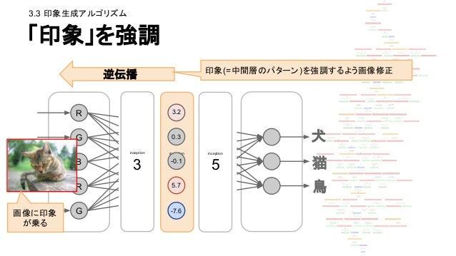 コード上では def make_step(net, step_size=1.5, end='inception_4c/output', jitter=32, clip=True): '''Basic gradient ascent step.'...