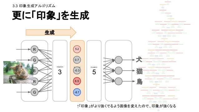 アルゴリズムまとめ 中間層=「印象」の発火パターンが 顕著になるよう、 入力画像を修正していく 3.3 印象生成アルゴリズム 通常の NeuralNetwork 学習 DeepDream 逆伝播するもの -(出力の二乗誤差の微分 ) あるレイヤ...