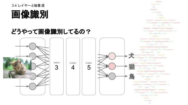 DeepDreamで実験! どの中間レイヤーの 「印象」を強調するか 犬 猫 鳥 ince ptio n 3 ince ptio n 4 ince ptio n 5 元画像 3.4 レイヤーと抽象度 その中間レイヤーの 性質が出る