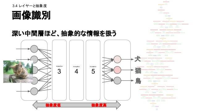 中間層 3b を強調 inception_3b/output (3aの一つ奥) ● テクスチャ的なの ● 絵画的 犬 猫 鳥 ince ptio n 3 ince ptio n 4 ince ptio n 5 3.4 レイヤーと抽象度