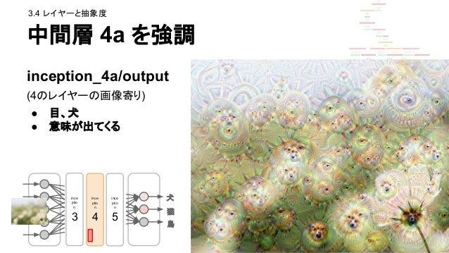 中間層 5b を強調 inception_5a/output (最も奥のレイヤー) ● なんかの生物 ● 全体像 犬 猫 鳥 ince ptio n 3 ince ptio n 4 ince ptio n 5 3.4 レイヤーと抽象度