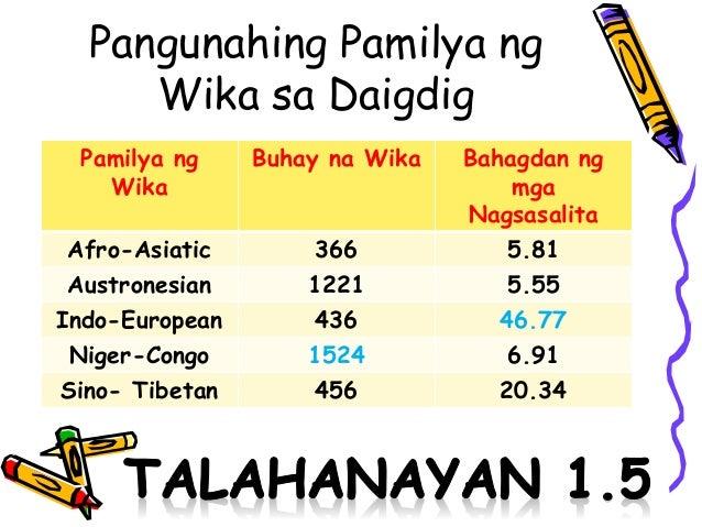 """wikang tausug Maiiba ang silbi ng dekalogo nang maglabas ng """"dekalogo ng wikang filipino"""" si jose laderas (jolad) santos,  tausug, o ivatan, bagkus ingles,."""