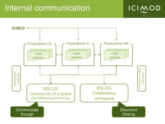 Knowledge Management and Communication Platforms and Prospects for B…