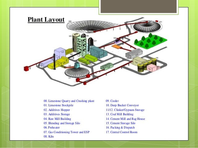 gas plant process flow diagram with Cement Production Process on Lpg Recovery Processes For Baseload Lng Plants Examined besides Anaerobic Digestion Adoption additionally Dunkerque Lng Terminal further Post coal Power Plant Flow Diagram 325920 moreover Nitrogen Generators How It Works.
