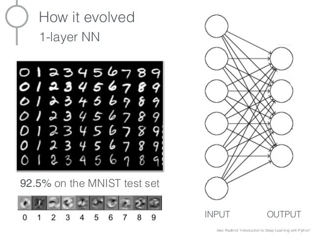 Deep Learning: Theory, History, State of the Art