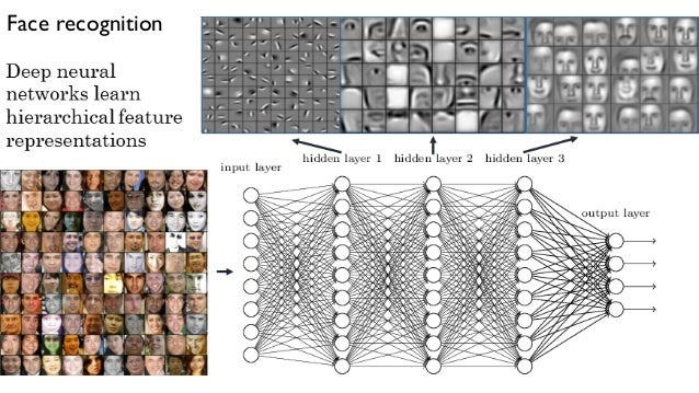 Image result for deep learning face recognition layers