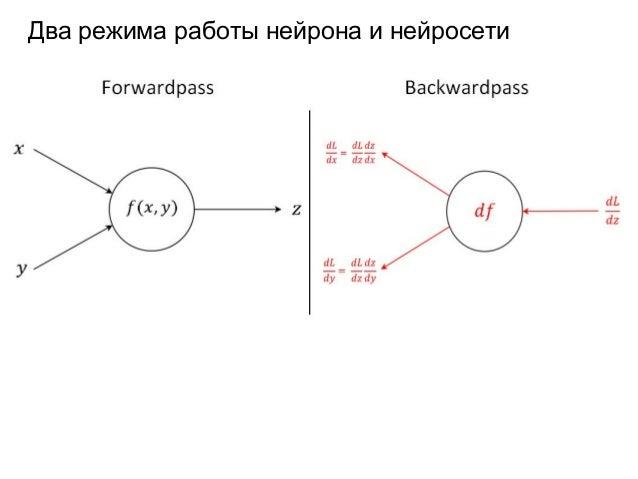 Введение в Deep Learning