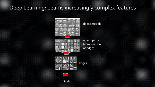 Company Product Remarks Alphabet Google ML Engine Rest API Based Vision API Video Intelligence API Natural language Transl...