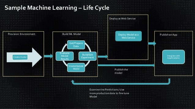 Deep learning an Introduction with Competitive Landscape
