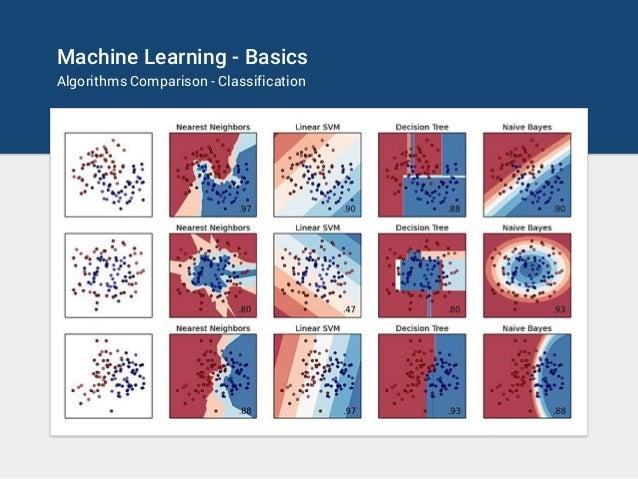 Machine Learning - Basics Algorithms Comparison - Classification