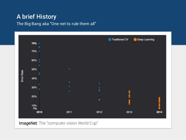 """A brief History The Big Bang aka """"One net to rule them all"""" ImageNet: The """"computer vision World Cup"""""""