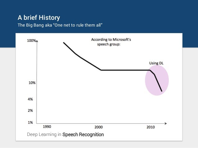 """A brief History The Big Bang aka """"One net to rule them all"""" Deep Learning in Speech Recognition"""