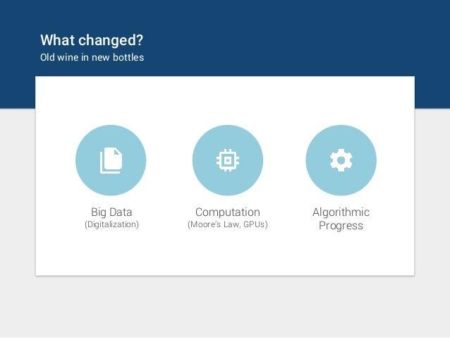 What changed? Old wine in new bottles Big Data (Digitalization) Computation (Moore's Law, GPUs) Algorithmic Progress