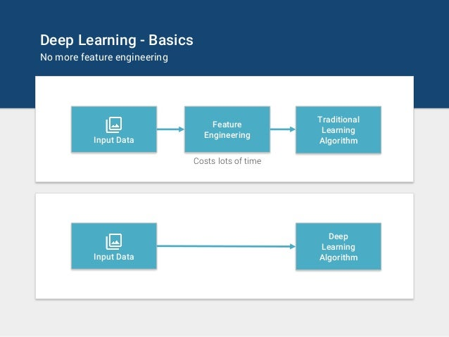 Deep Learning - Basics No more feature engineering Feature Engineering Traditional Learning AlgorithmInput Data Costs lots...