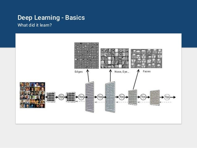 Deep Learning - Basics What did it learn? Edges Nose, Eye… Faces