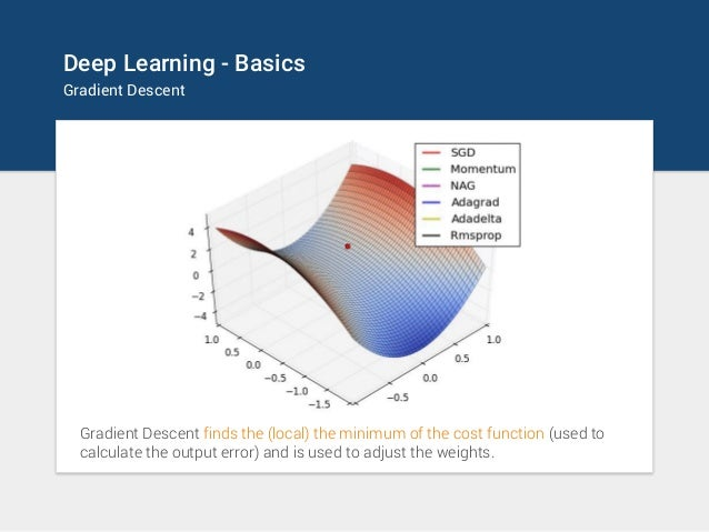 Deep Learning - Basics Gradient Descent Gradient Descent finds the (local) the minimum of the cost function (used to calcu...