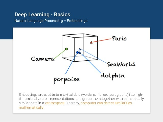 Deep Learning - Basics Natural Language Processing – Embeddings Embeddings are used to turn textual data (words, sentences...