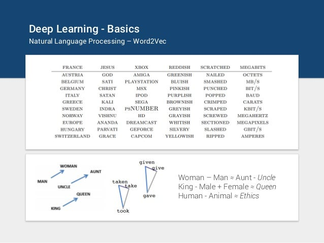 Deep Learning - Basics Natural Language Processing – Word2Vec Woman – Man ≈ Aunt - Uncle King - Male + Female ≈ Queen Huma...