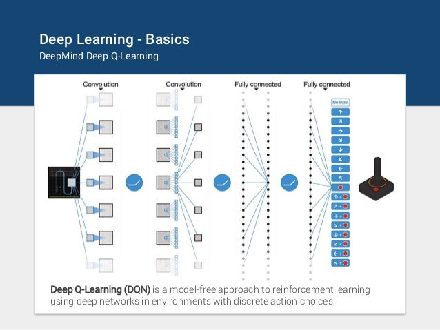 Deep Learning - Basics DeepMind Deep Q-Learning Deep Q-Learning (DQN) is a model-free approach to reinforcement learning u...