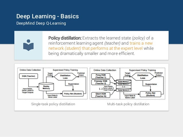 Policy distillation: Extracts the learned state (policy) of a reinforcement learning agent (teacher) and trains a new netw...