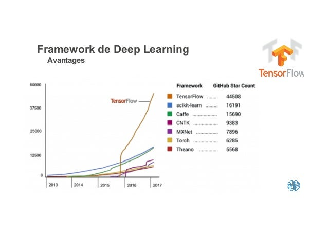 INTRO TO DEEP LEARNING COURSERA GITHUB - 10 Data Science and