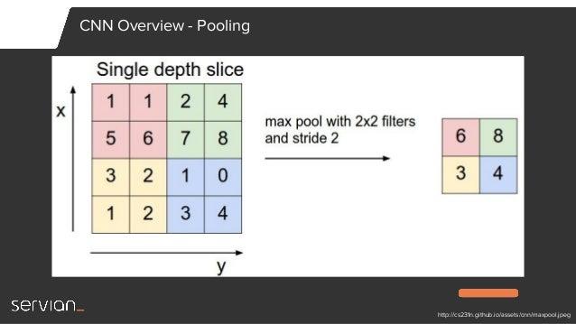 Sydney Deep Learning Meetup - CNN Text Classification